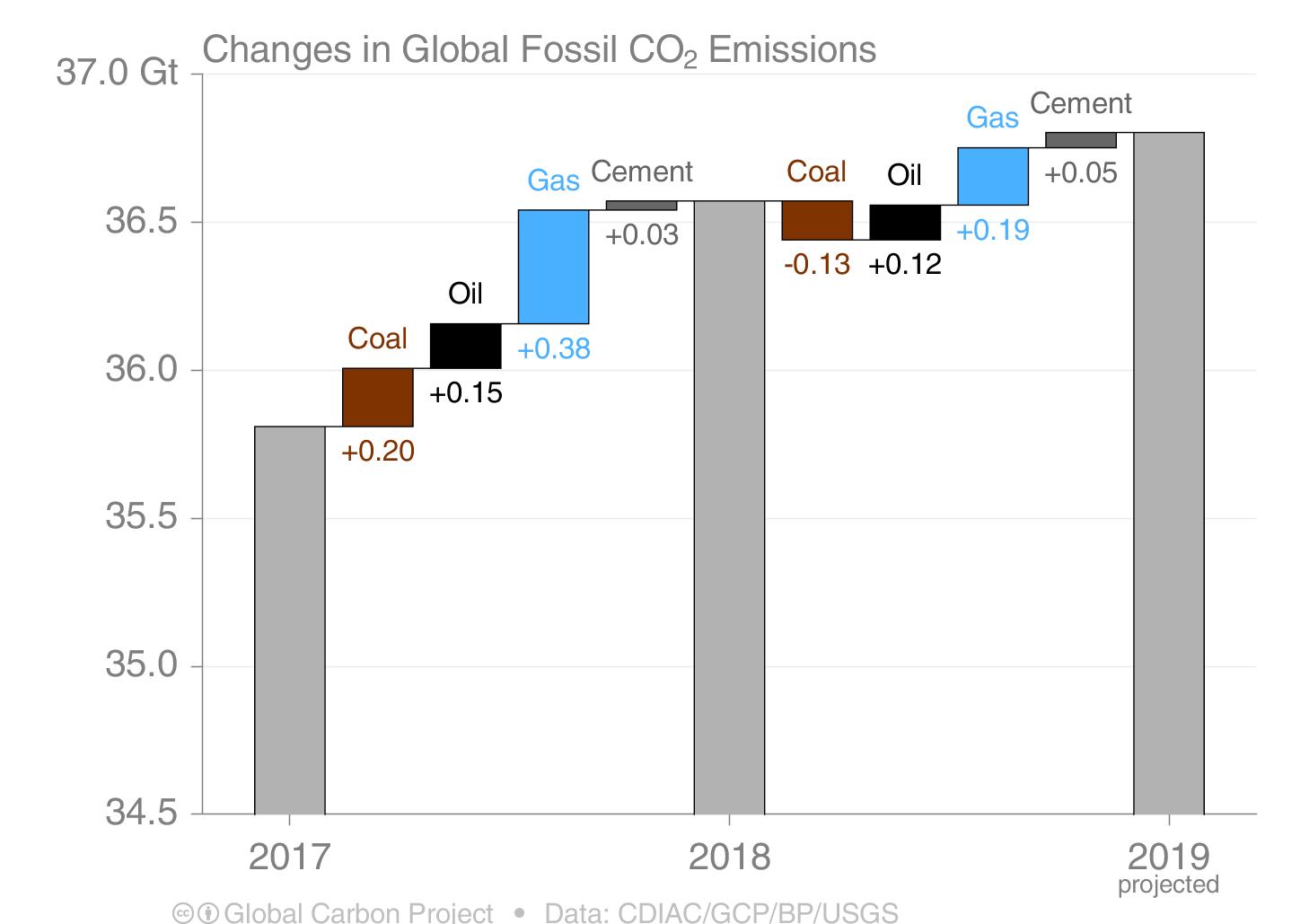OilWire #19: F-words crash COP25; Goldman Sachs cuts Arctic oil; Permian 'super emitters' exposed